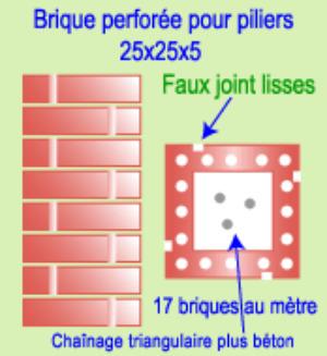 Guide de construction pilier briquetterie capelle for Comment construire un puit